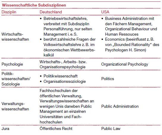 Wissenschaftliche Subdisziplinen