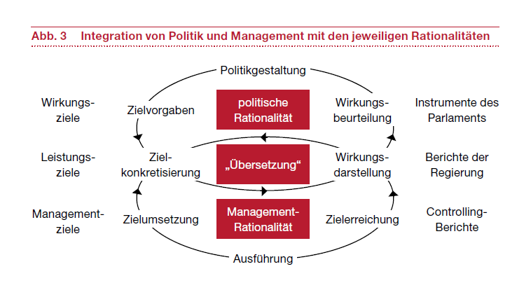 Integration von Politik