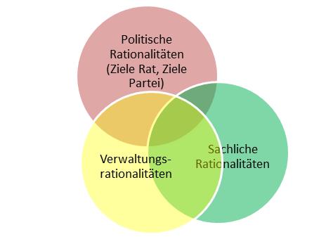 Polit Rationalitäten